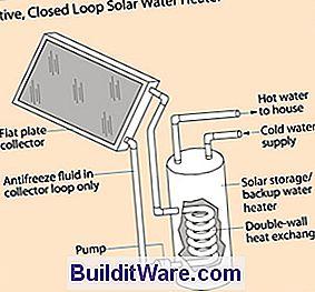Wie funktioniert ein Solar-Wasser-Heizer - Nützliche Hinweise Zu ...